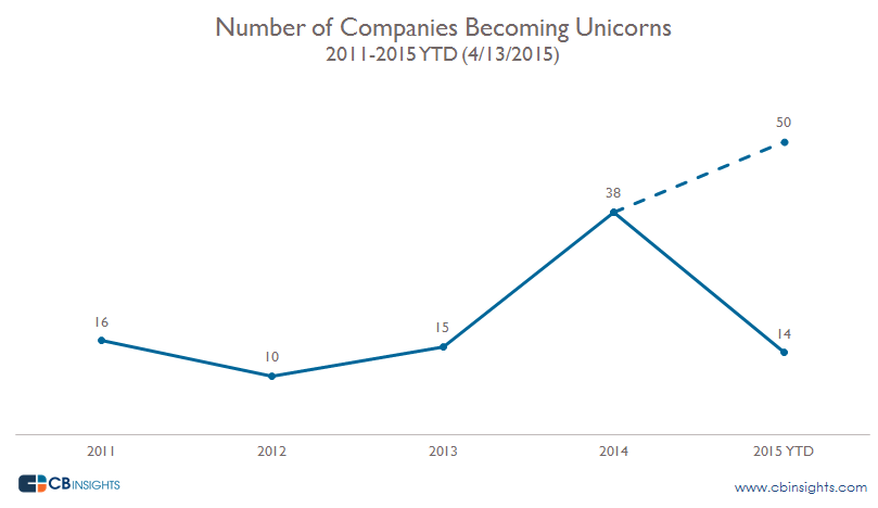 Number-of-Unicorns-per-year-Q1153