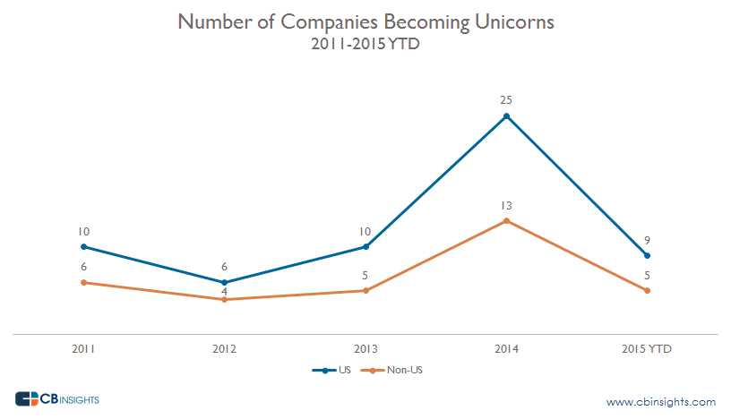 Unicorn-US-vs-Non-US-By-Year3