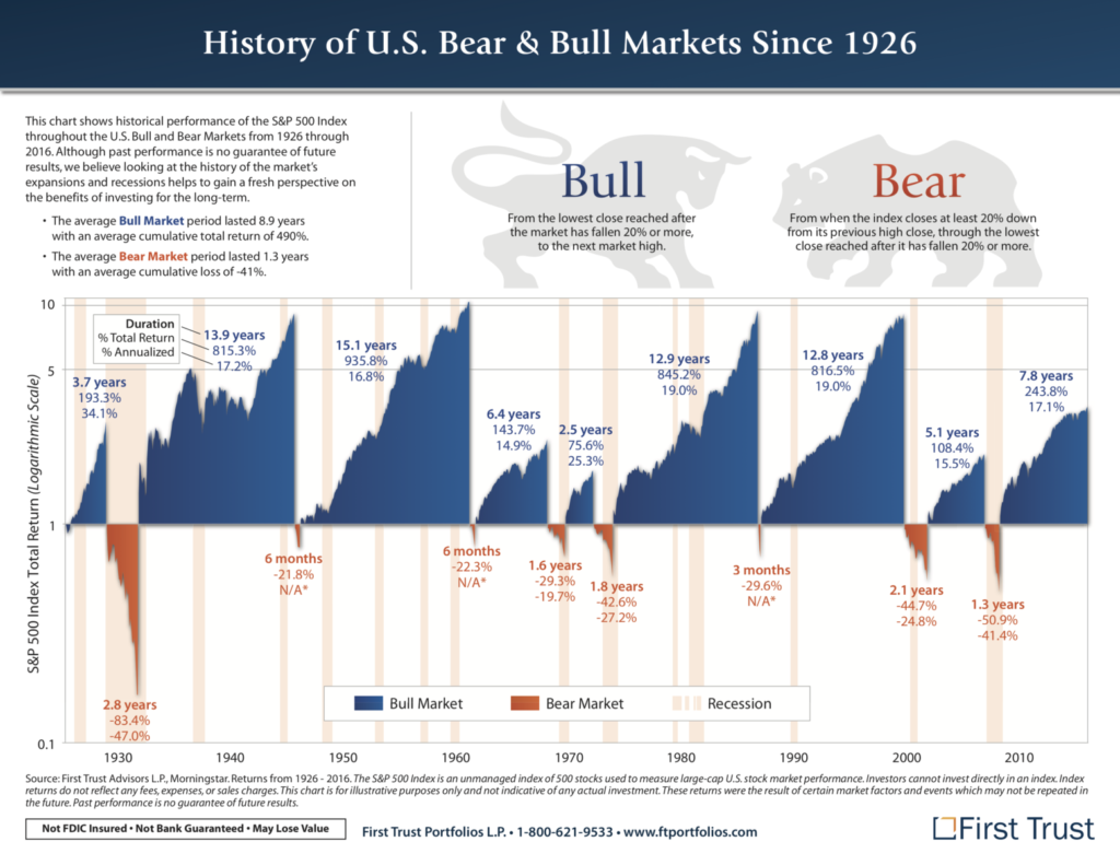 history of us bull and bear markets since 1926